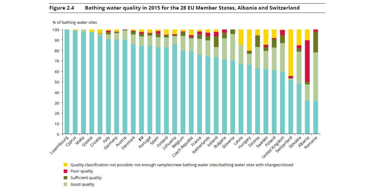 Calitatea apelor pentru inot - statistici