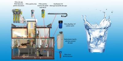 Sistem de dedurizare si filtrare apa