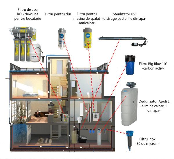 Instalatie sistem de filtrare si dedurizarea apei