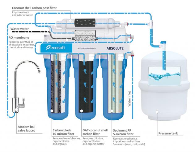 Filtru apa cu osmoza inversa - Ecosoft Absolute